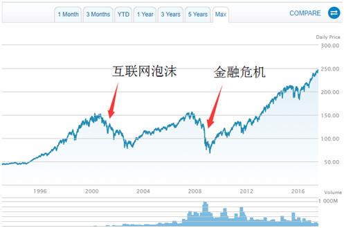 "ETF的投资是对""大势""的投资"