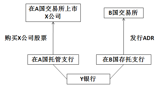 ADR运作结构图