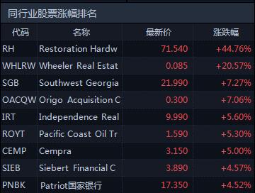 美股漲跌幅限制