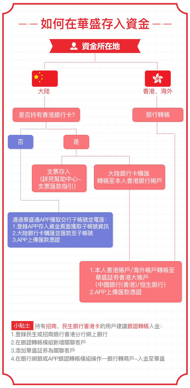 美股入金/港股入金