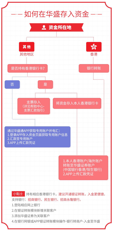 入金流程指引